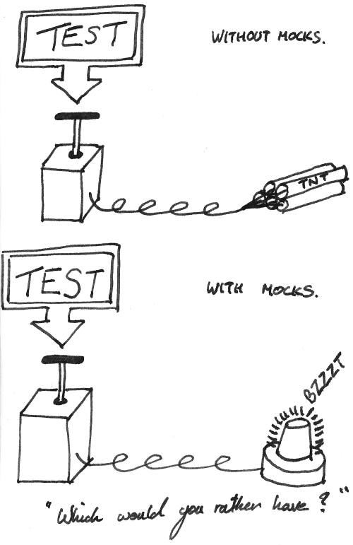 Image demonstrating the dangers of testing without Mocks